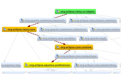 graph plug-in dependencies example