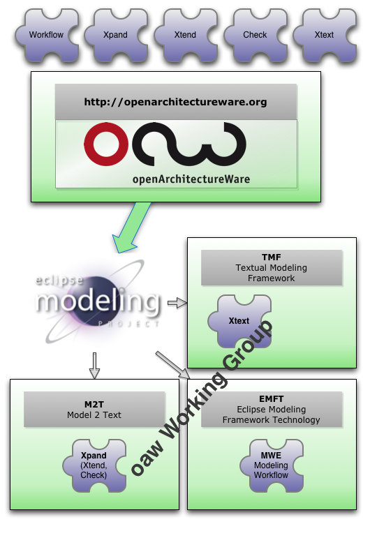 oaw_working_group