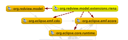 redview model dependencies graph