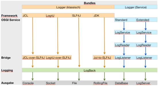 logging framework-flow