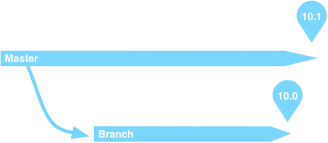 branches1