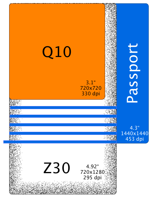 q10_z30_passport_sizes